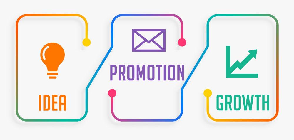 Digital Marketing – Search Engine Optimization (SEO), Pay Per Click (PPC)